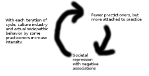 Discrimination-Fanaticism Cycle