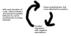 Discrimination-Fanaticism Cycle